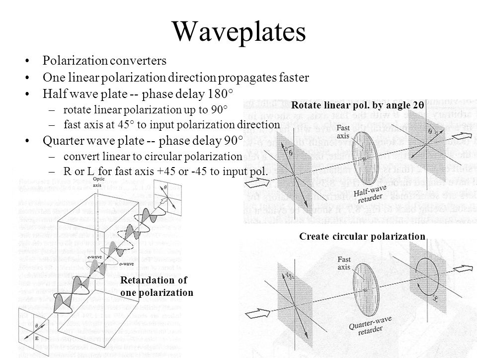 Waveplates Polarization converters
