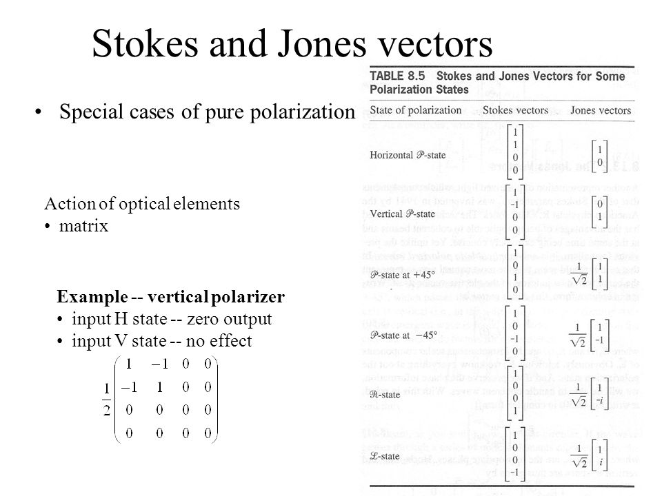 Stokes and Jones vectors