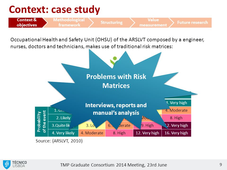 Context: case study Problems with Risk Matrices