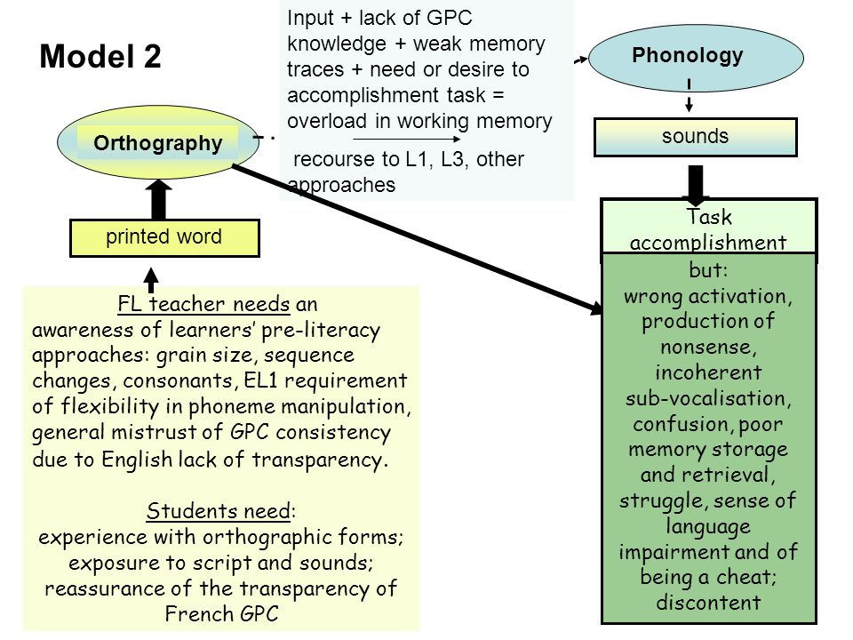 Input + lack of GPC knowledge + weak memory traces + need or desire to accomplishment task = overload in working memory