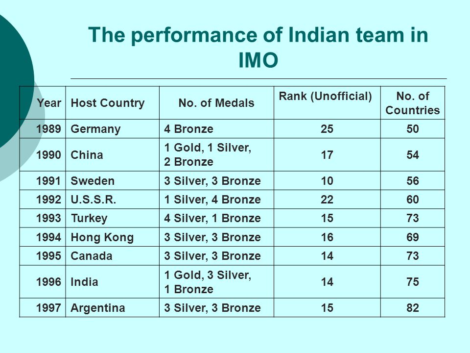 The performance of Indian team in IMO