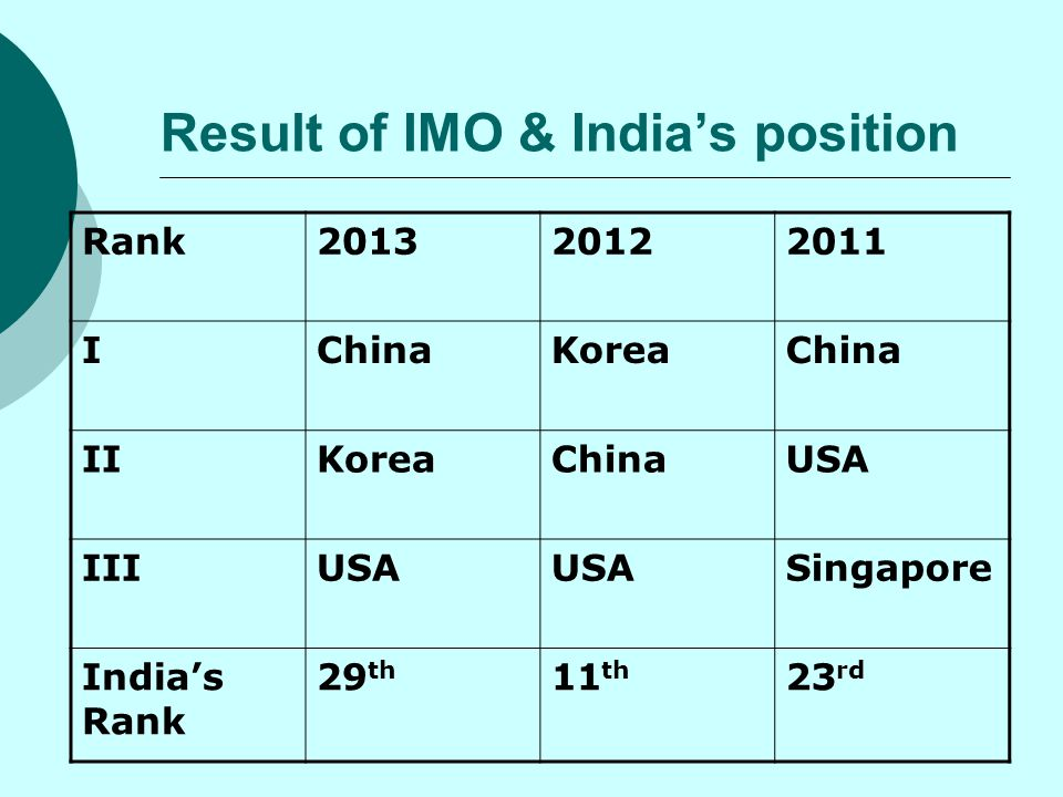 Result of IMO & India's position
