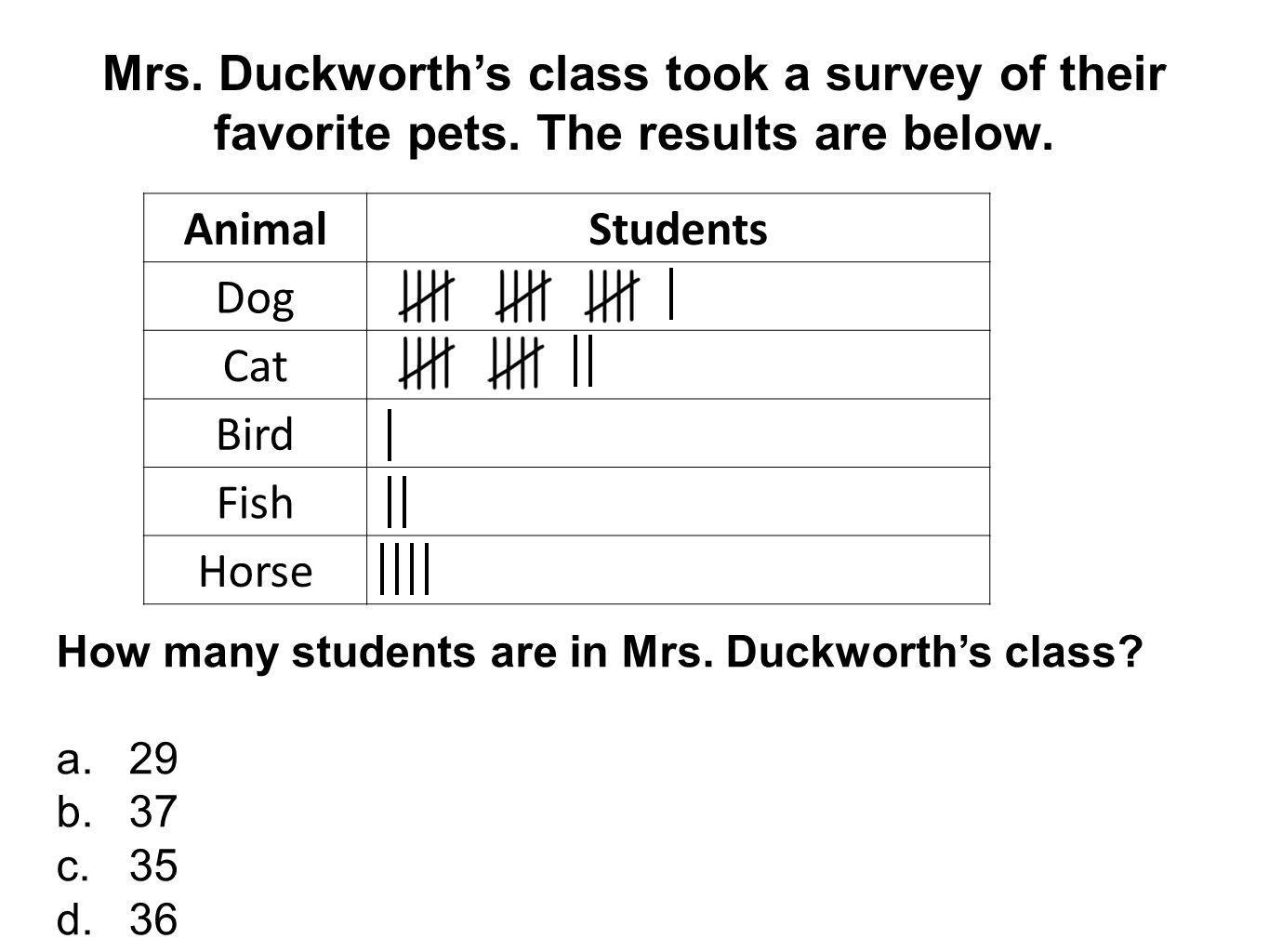 Mrs. Duckworth's class took a survey of their favorite pets
