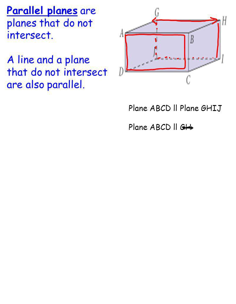 Parallel planes are planes that do not intersect.