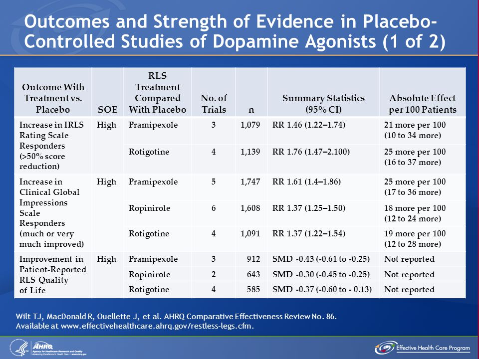 Outcomes and Strength of Evidence in Placebo-Controlled Studies of Dopamine Agonists (1 of 2)