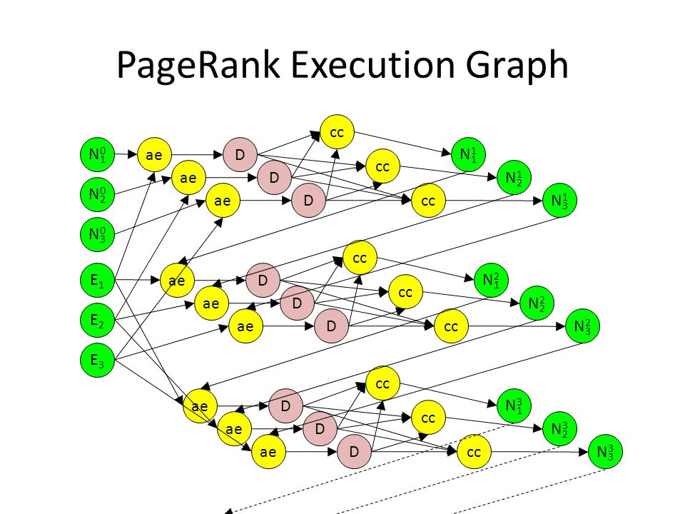 PageRank Execution Graph