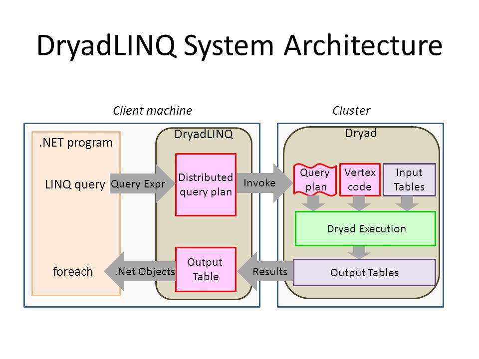 DryadLINQ System Architecture