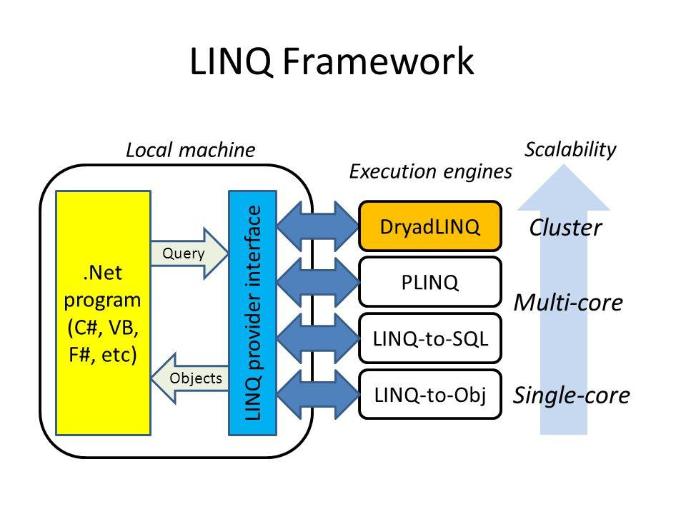 LINQ provider interface