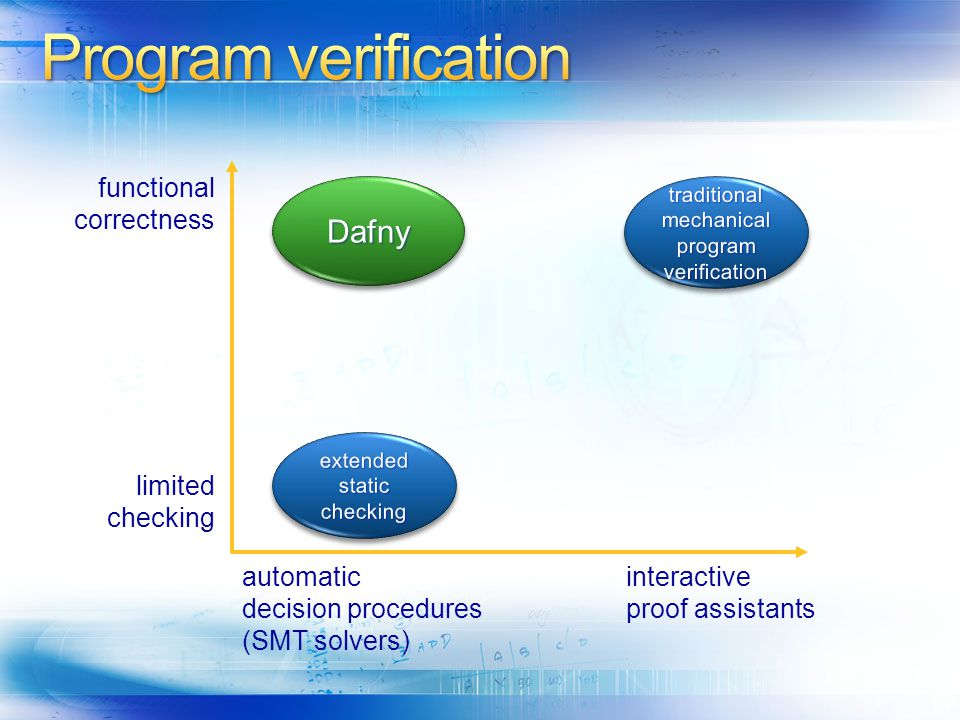 Program verification Dafny functional correctness limited checking