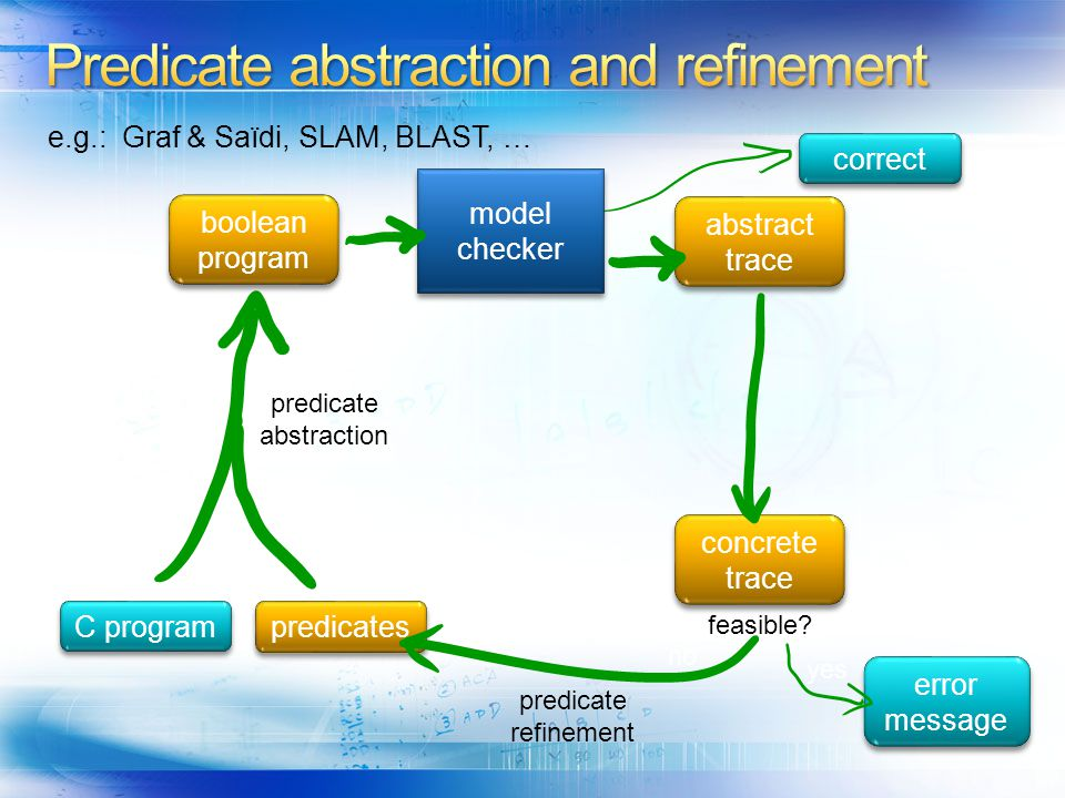 Predicate abstraction and refinement