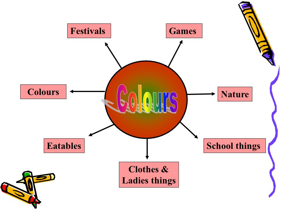 Games Colours Festivals Nature School things Eatables Clothes & Ladies things
