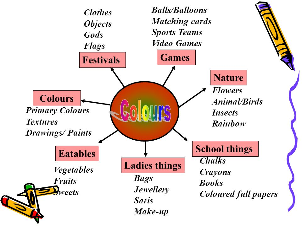 Games Festivals Nature Colours School things Eatables Ladies things