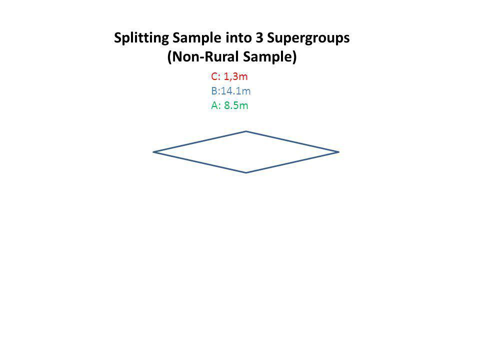 Splitting Sample into 3 Supergroups