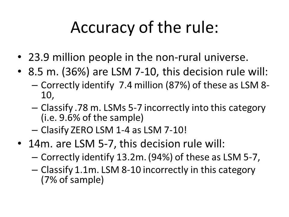 Accuracy of the rule: 23.9 million people in the non-rural universe.