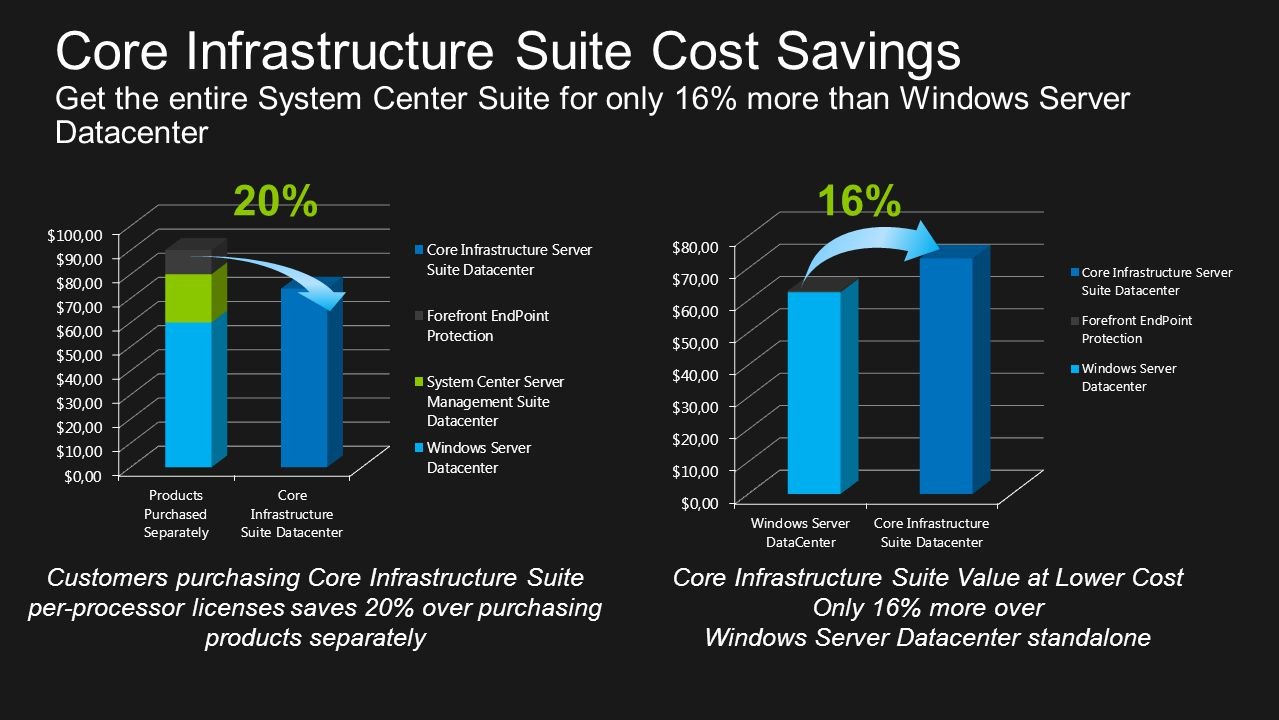 Core Infrastructure Suite Cost Savings Get the entire System Center Suite for only 16% more than Windows Server Datacenter