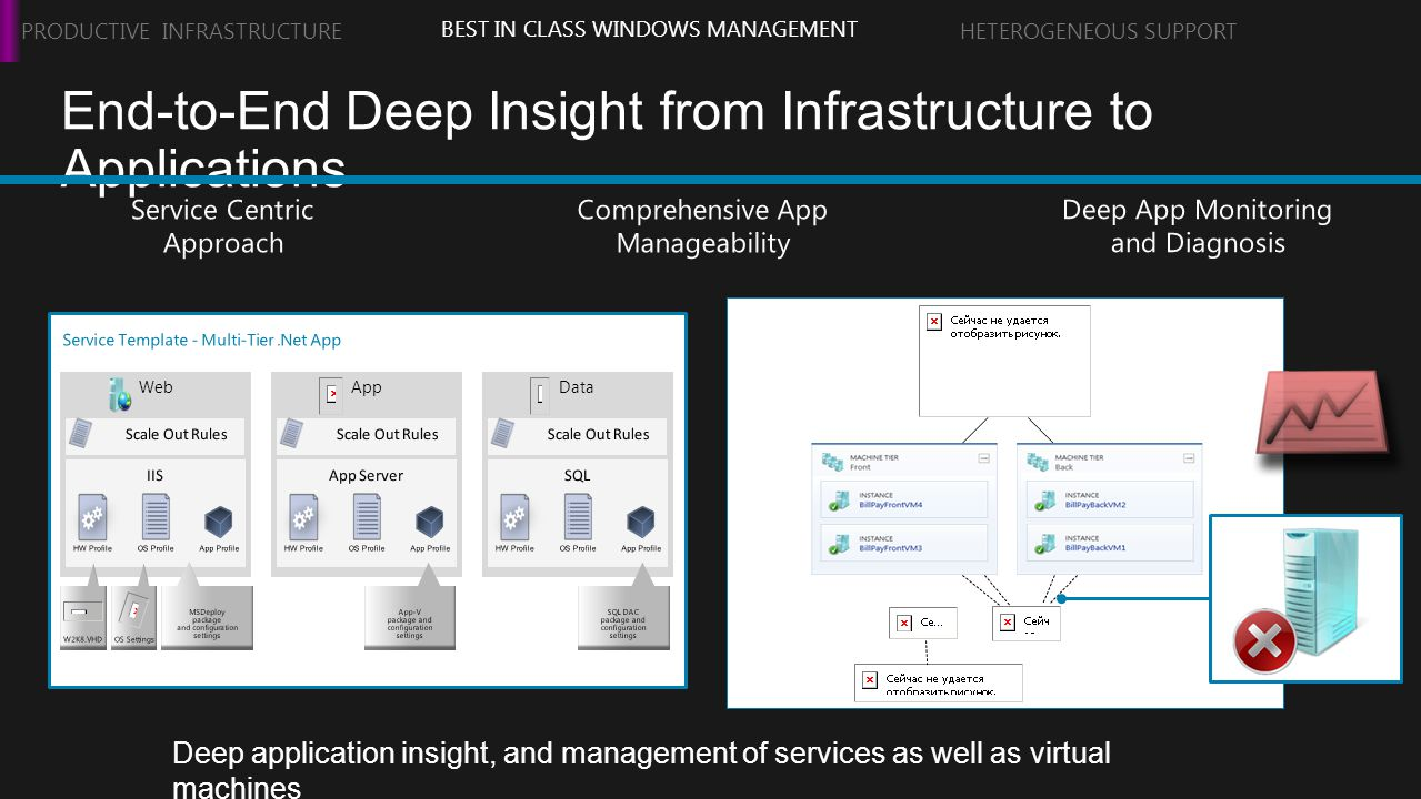 End-to-End Deep Insight from Infrastructure to Applications