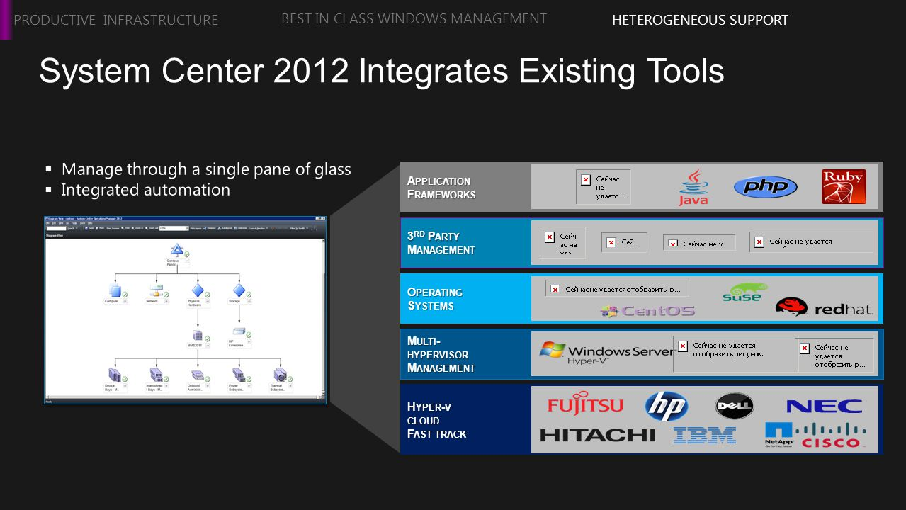 System Center 2012 Integrates Existing Tools