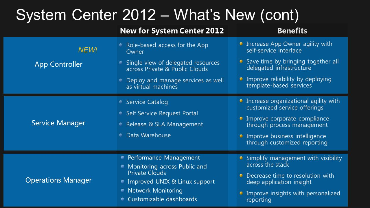 System Center 2012 – What's New (cont)