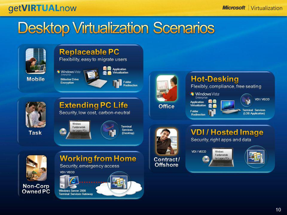Desktop Virtualization Scenarios