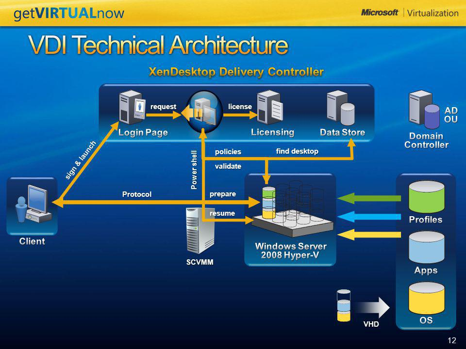 VDI Technical Architecture