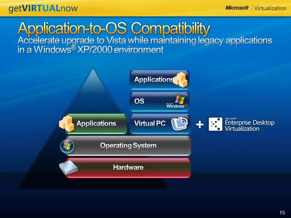 Application-to-OS Compatibility