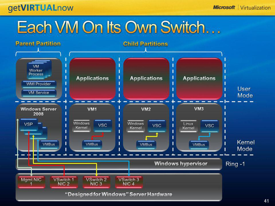 Each VM On Its Own Switch…