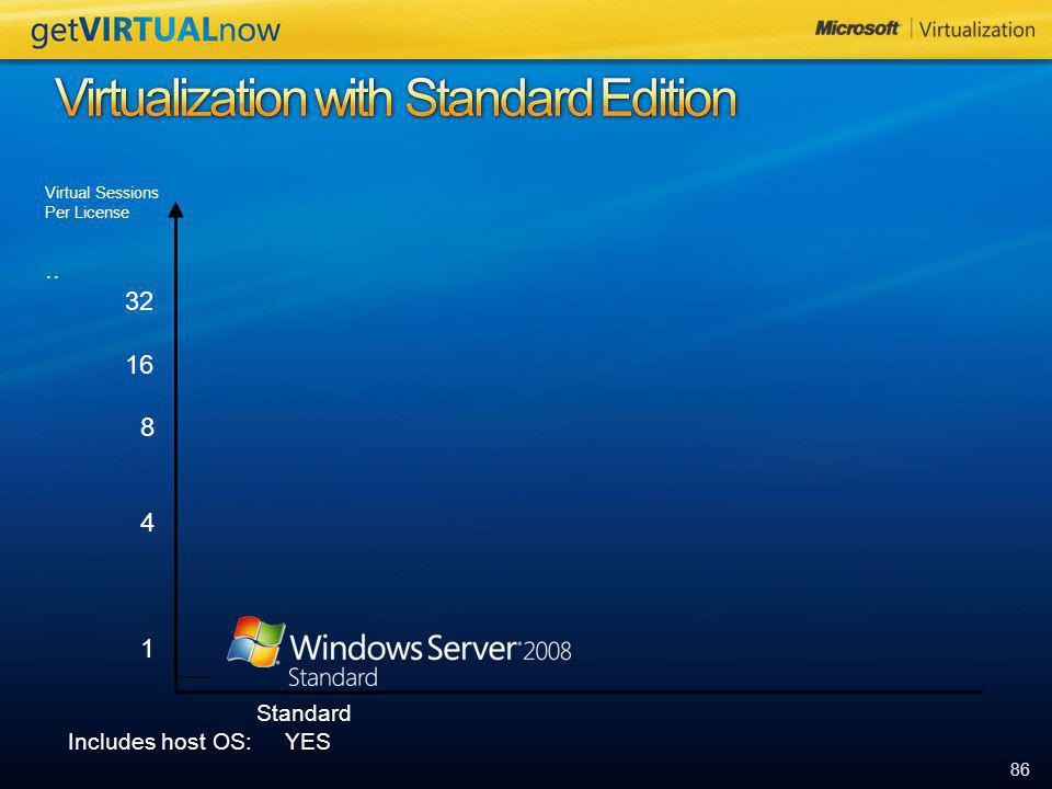 Virtualization with Standard Edition