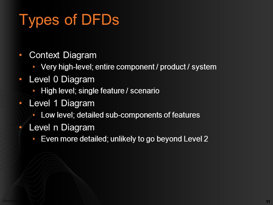 Types of DFDs Context Diagram Level 0 Diagram Level 1 Diagram