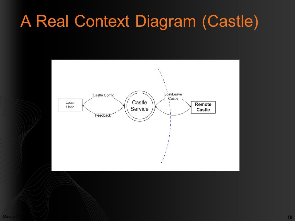 A Real Context Diagram (Castle)