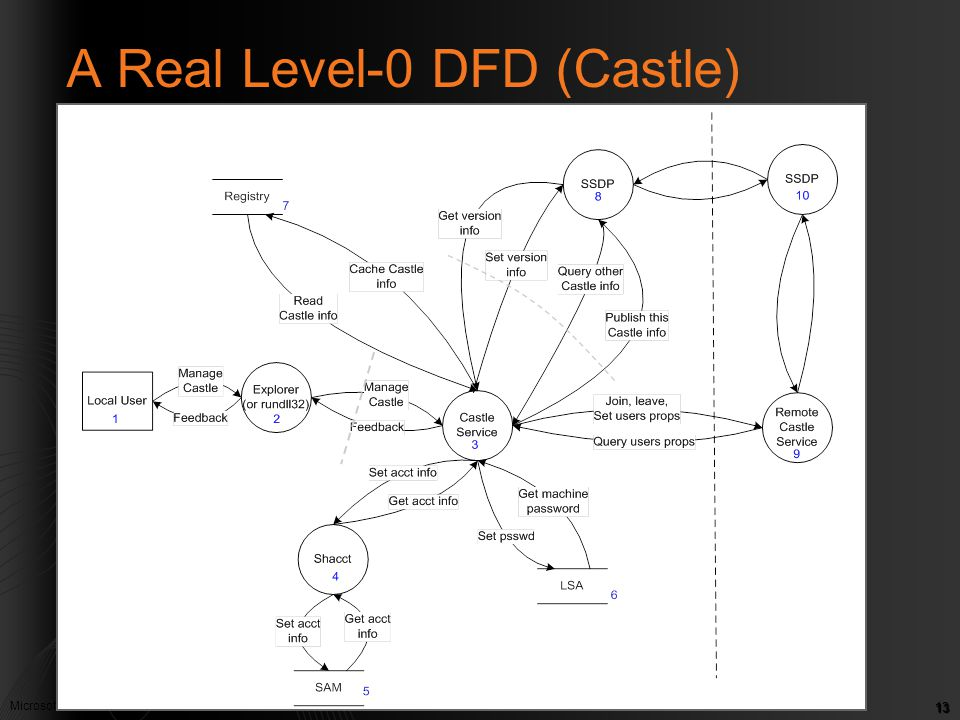 A Real Level-0 DFD (Castle)