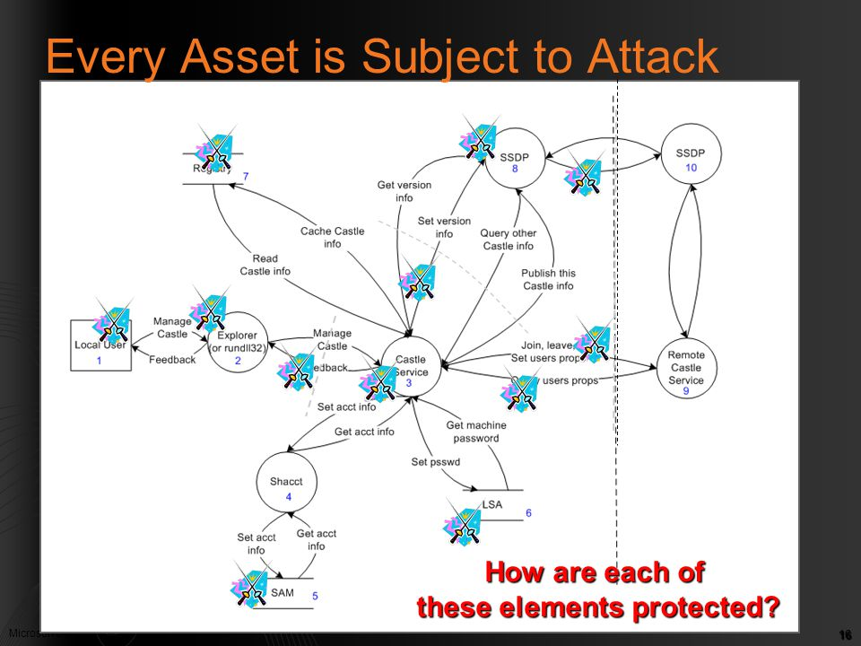Every Asset is Subject to Attack