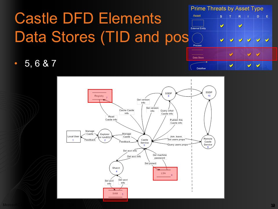 Castle DFD Elements Data Stores (TID and possibly R)