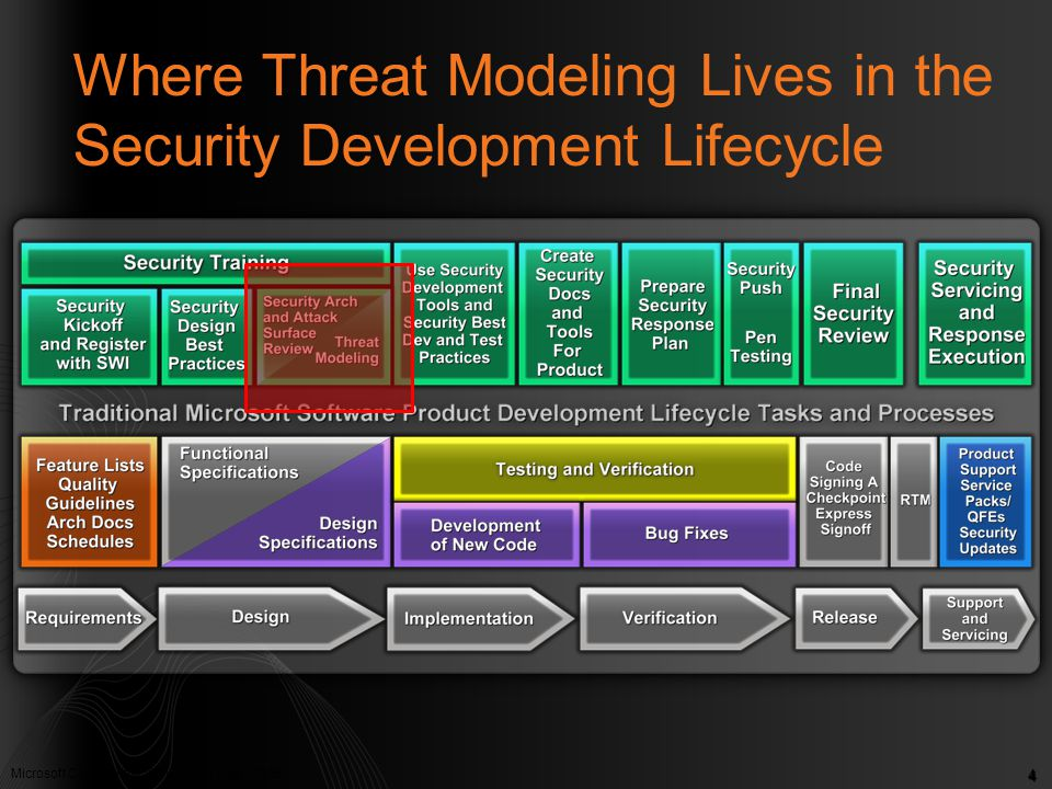 Where Threat Modeling Lives in the Security Development Lifecycle