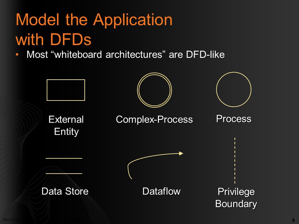 Model the Application with DFDs