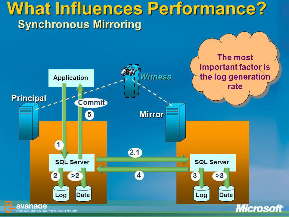 What Influences Performance Synchronous Mirroring