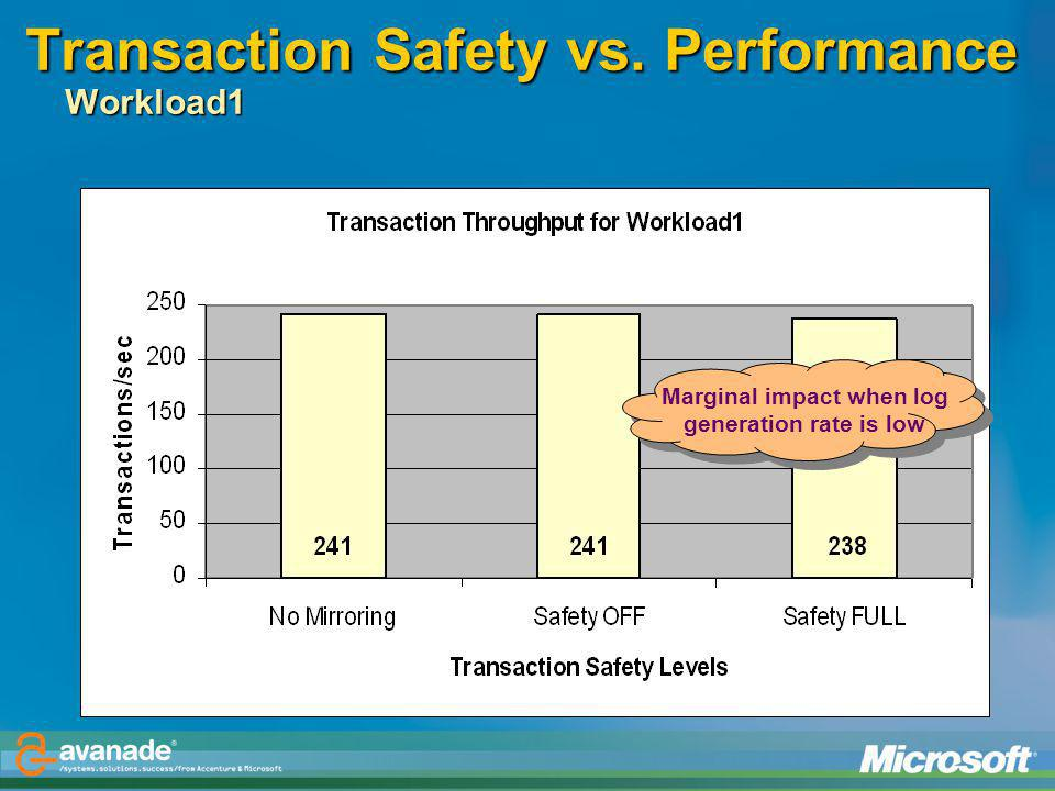 Transaction Safety vs. Performance Workload1