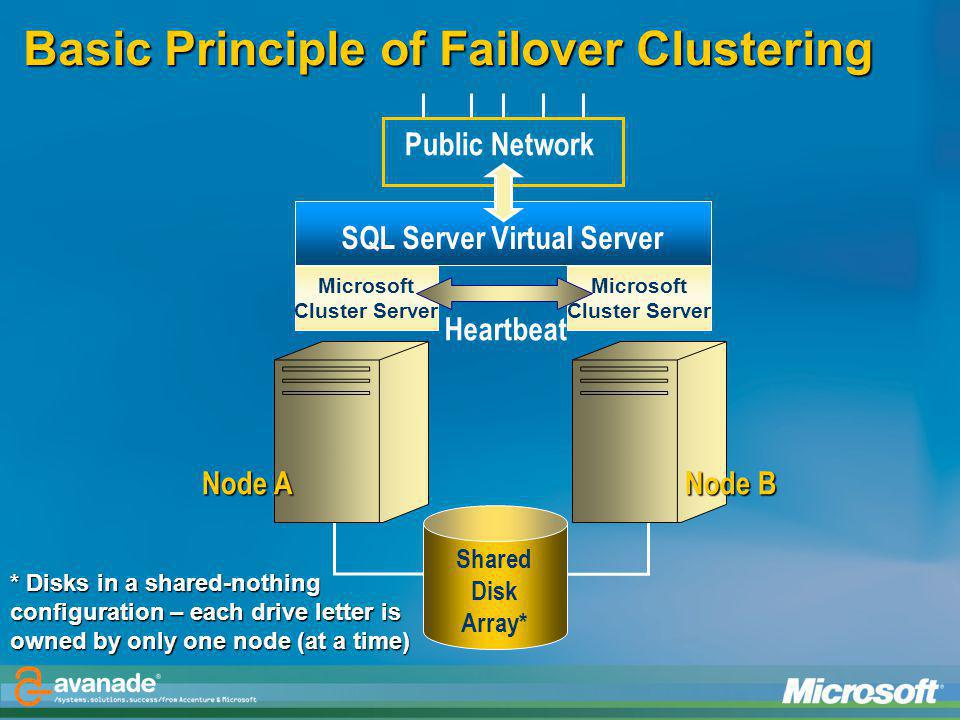 Basic Principle of Failover Clustering