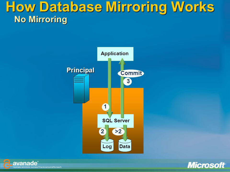 How Database Mirroring Works No Mirroring