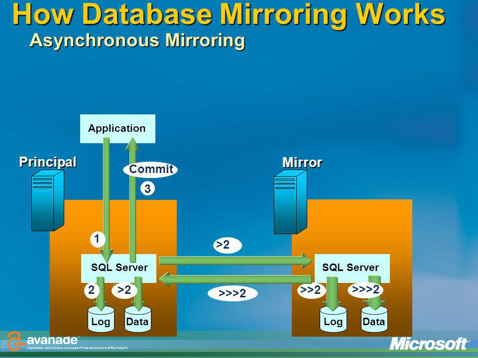 How Database Mirroring Works Asynchronous Mirroring