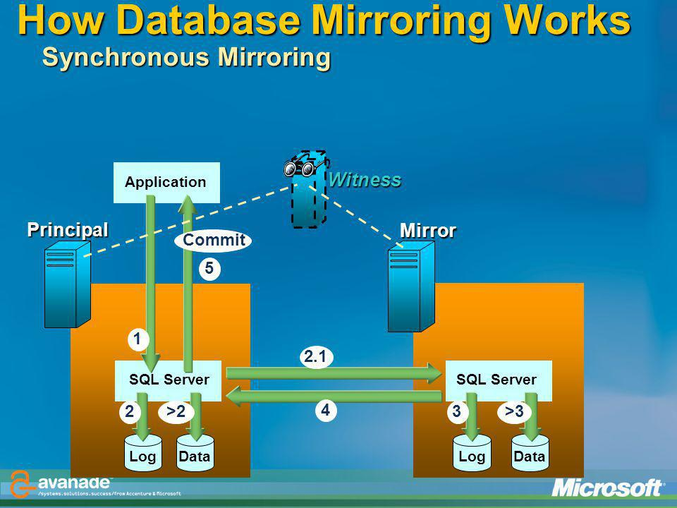 How Database Mirroring Works Synchronous Mirroring