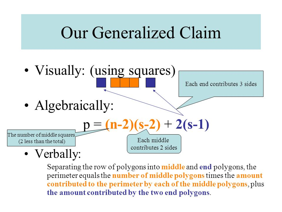 Our Generalized Claim Visually: (using squares) Algebraically: