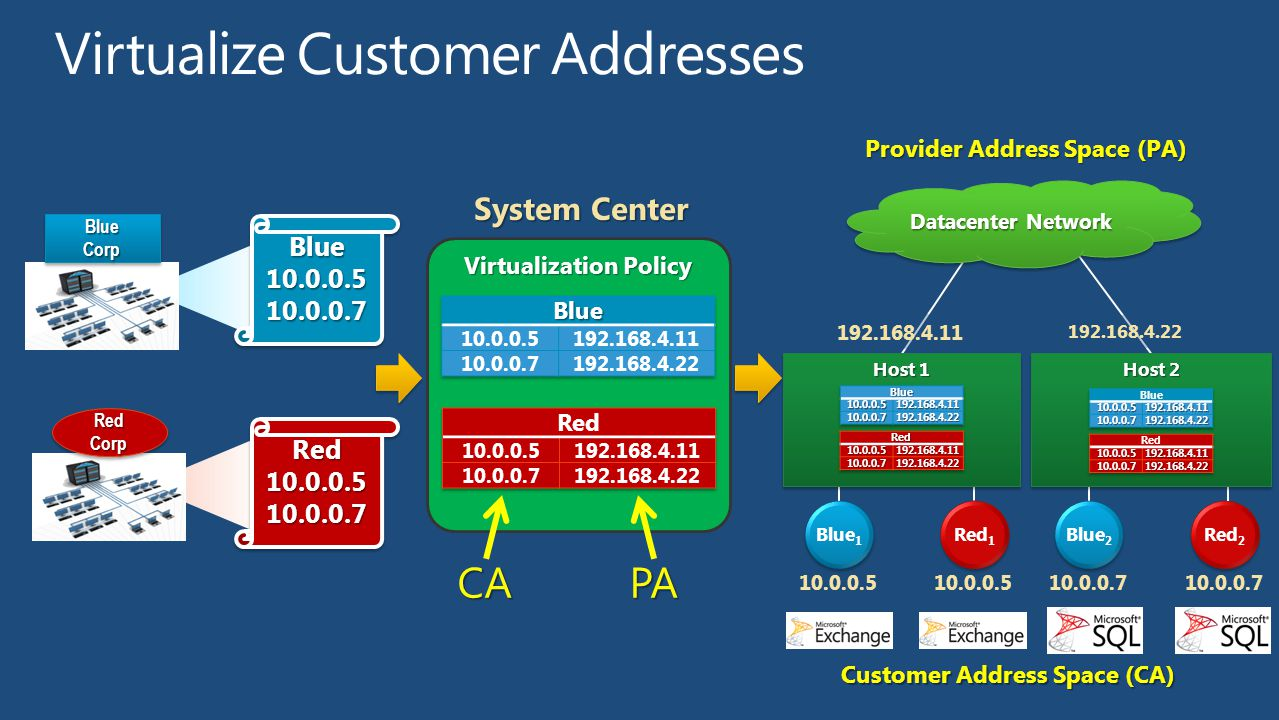 Virtualize Customer Addresses