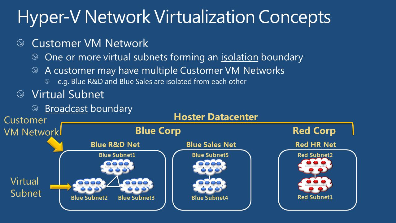 Hyper-V Network Virtualization Concepts