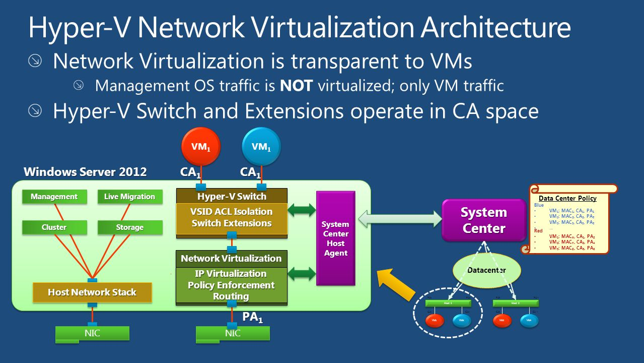 Hyper-V Network Virtualization Architecture