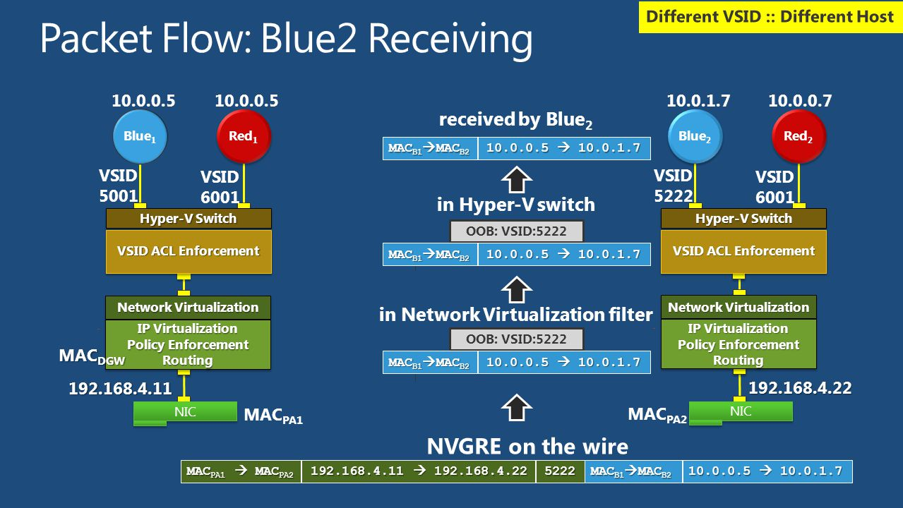 Packet Flow: Blue2 Receiving