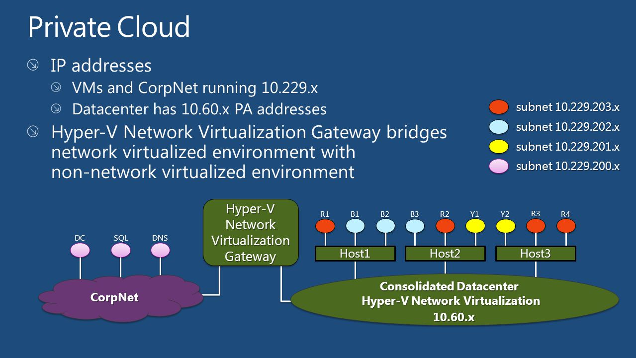 Consolidated Datacenter Hyper-V Network Virtualization
