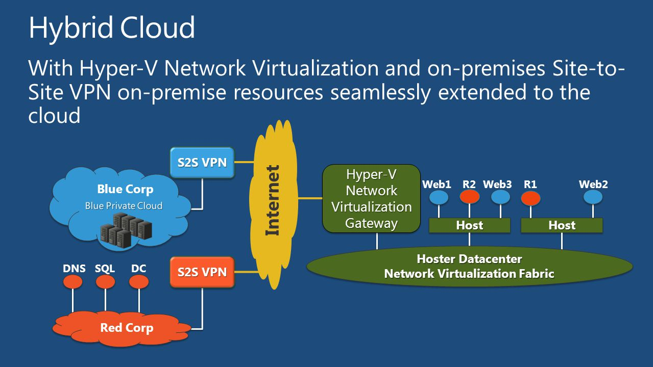 Network Virtualization Fabric