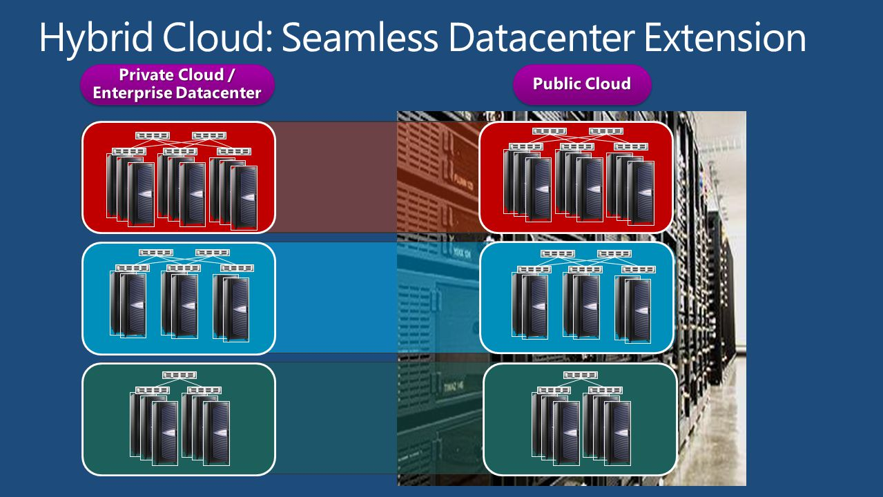 Hybrid Cloud: Seamless Datacenter Extension