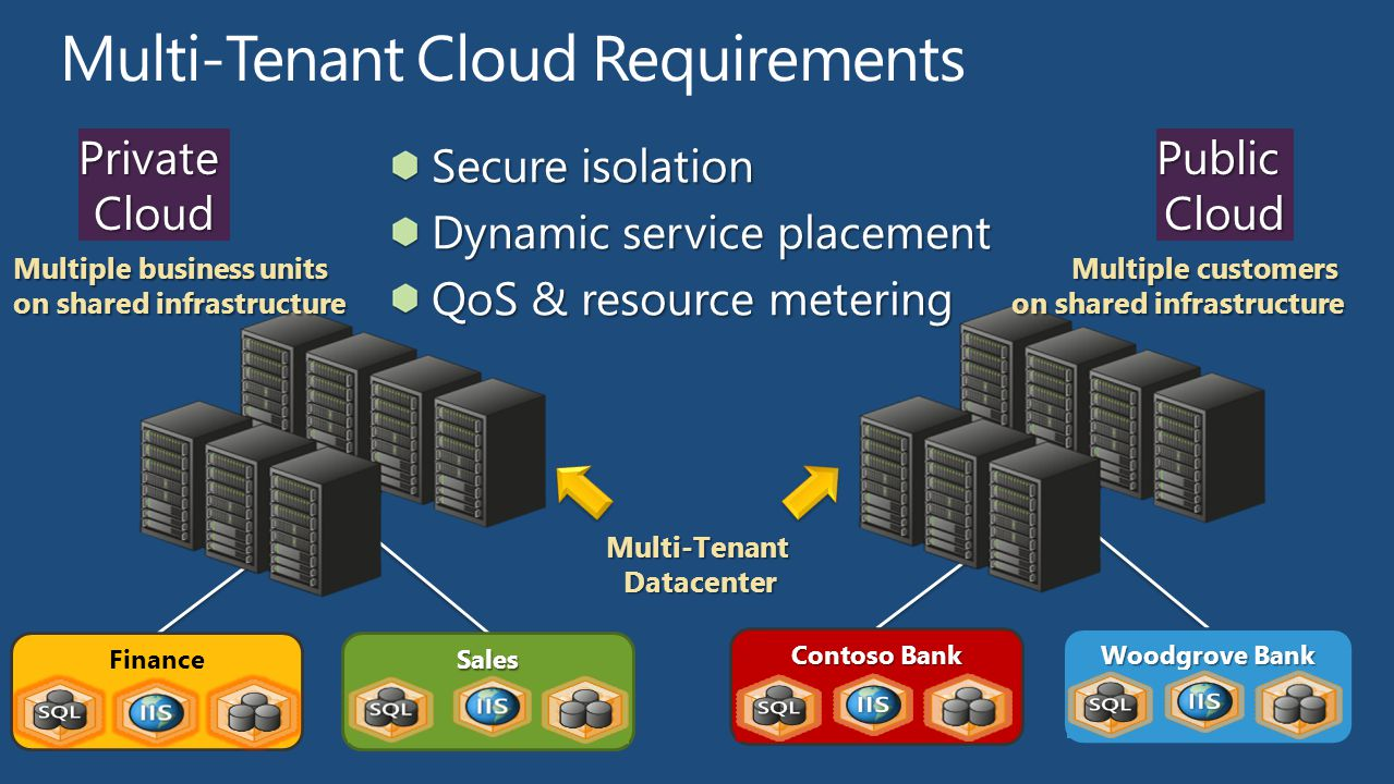 Multi-Tenant Cloud Requirements
