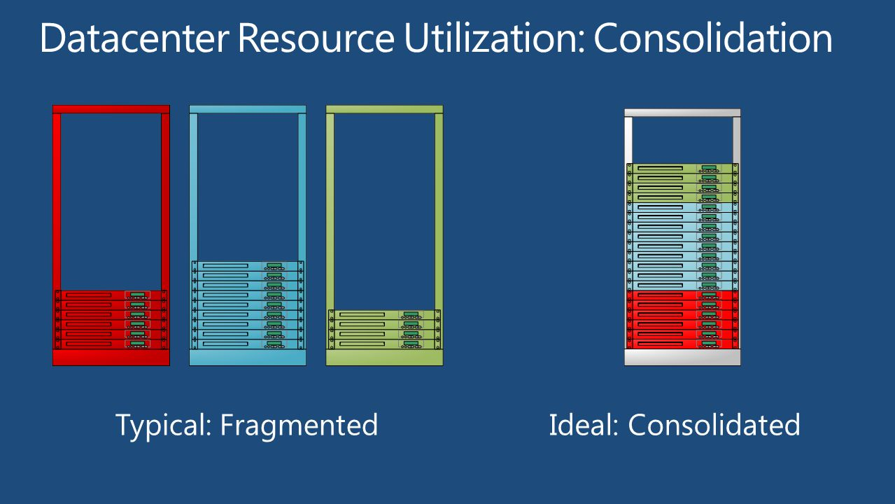 Datacenter Resource Utilization: Consolidation